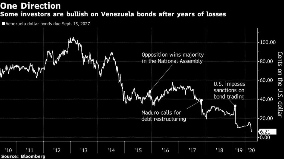 Some investors are bullish on Venezuela bonds after years of losses