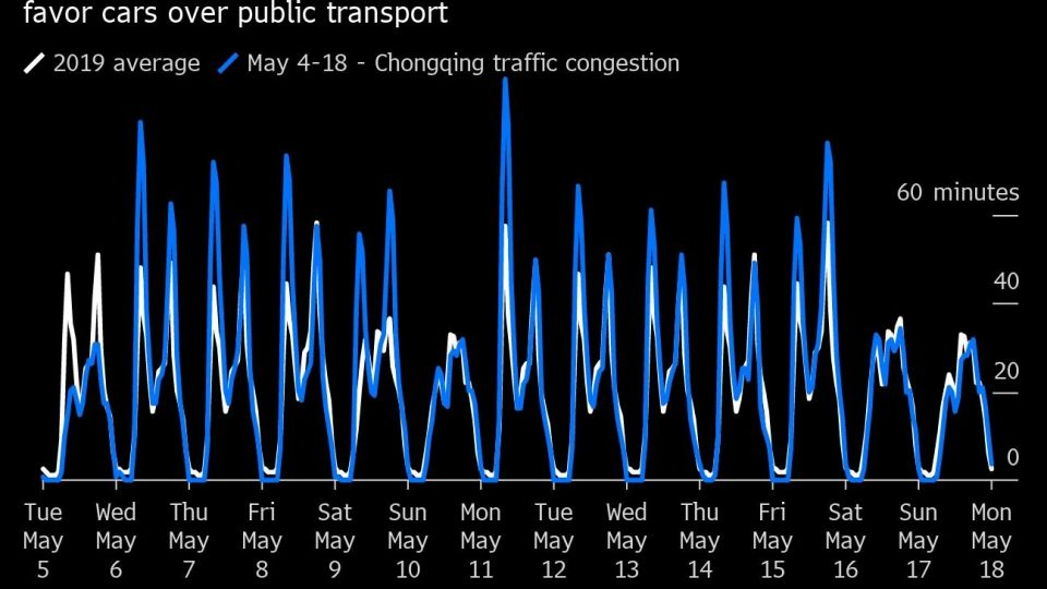 Congested Streets