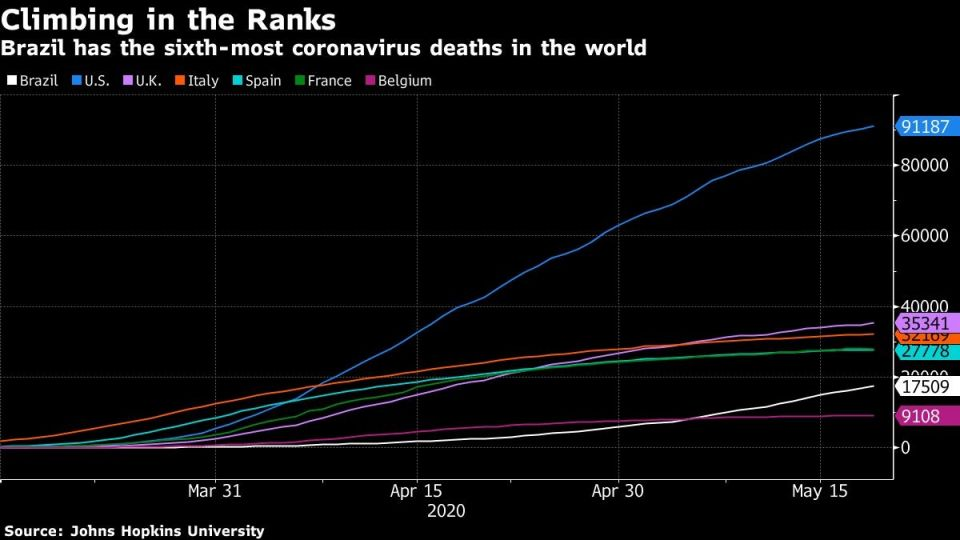 Brazil has the sixth-most coronavirus deaths in the world