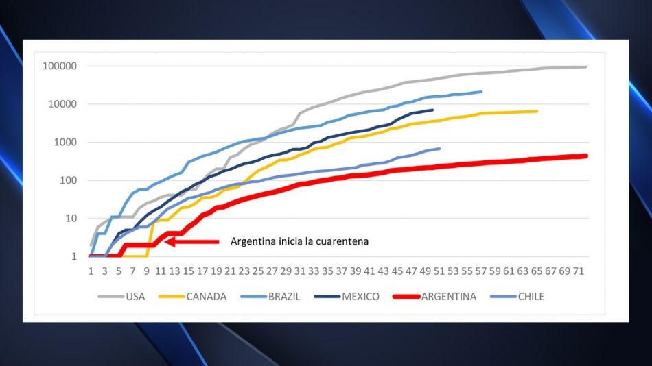 La situación de Argentina en comparación con la de otros países.