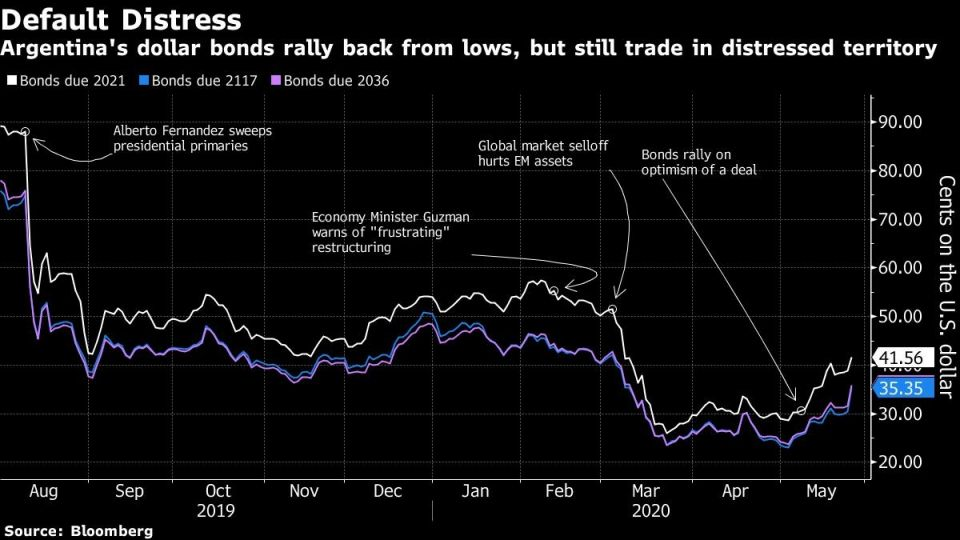 Argentina's dollar bonds rally back from lows, but still trade in distressed territory