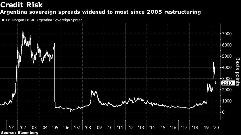 Argentina sovereign spreads widened to most since 2005 restructuring