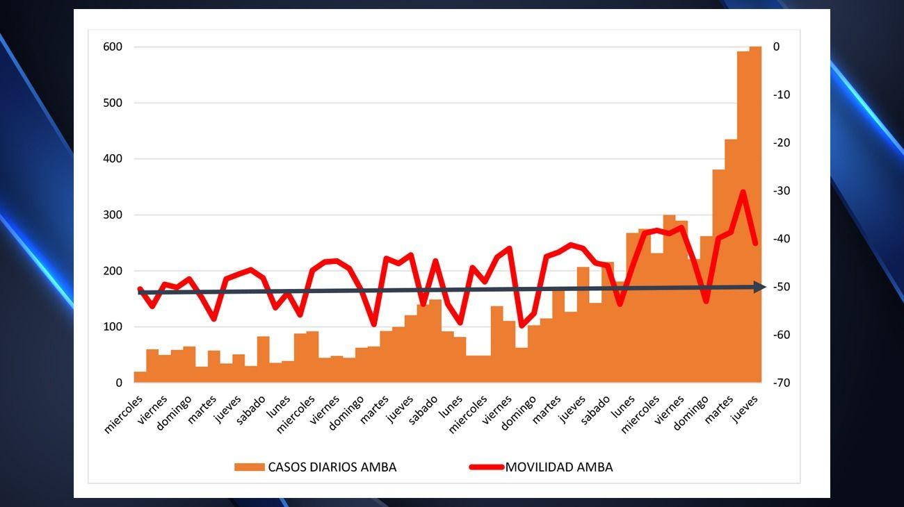 La progresión de los casos diarios en el AMBA y la movilidad de la población.