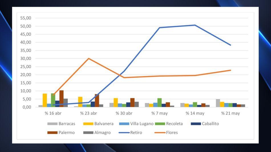 Los barrios porteños con más casos de coronavirus al 27 de mayo.