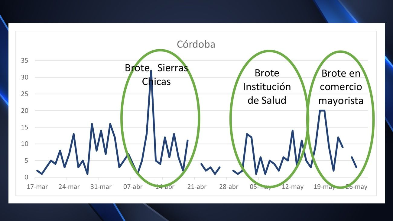 Córdoba tuvo tres brotes significativos de coronavirus desde que se inició la epidemia.
