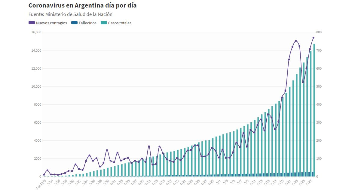 Evolución del coronavirus en Argentina del 3 de marzo al 28 de mayo.