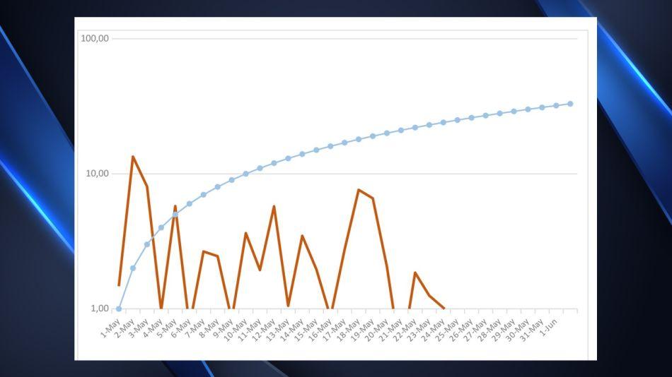 La evolución de la epidemia de coronavirus en Argentina de marzo a junio.