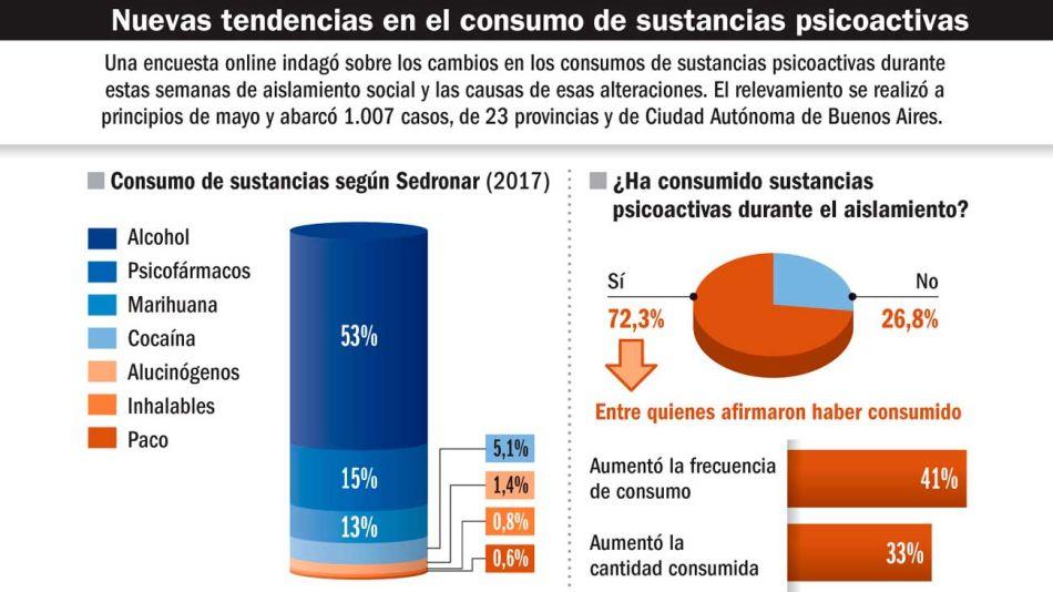 20200605_consumo_alcohol_marihuana_psicofarmacos_cuarentena_infografiagp_g