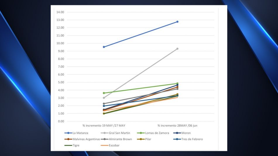Los partidos bonaerenses más afectados por el COVID-19 al 10 de junio.