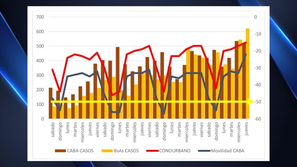 Las cifras del coronavirus en el último mes en CABA y provincia de Buenos Aires.