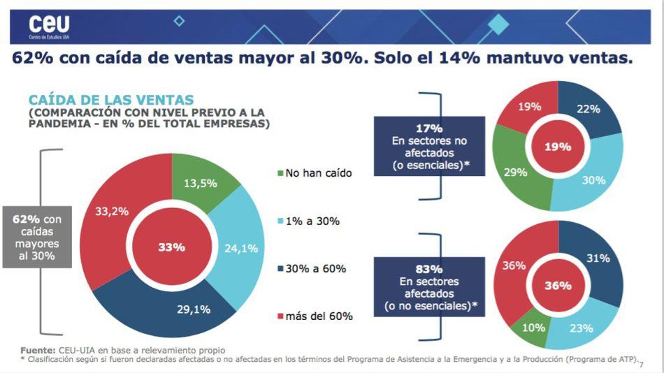 Efectos de la cuarentena: el 62% de las empresas tuvo caídas de ventas de más del 30%.