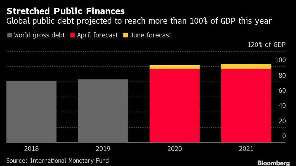 Stretched Public Finances