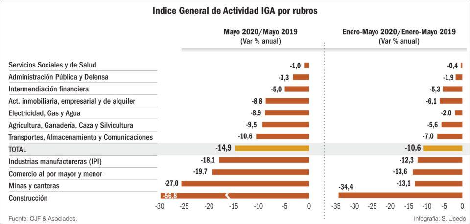 Indice general de actividad general IGA por rubros.