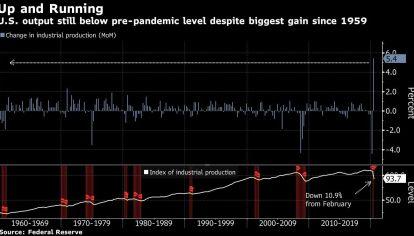 U.S. output still below pre-pandemic level despite biggest gain since 1959