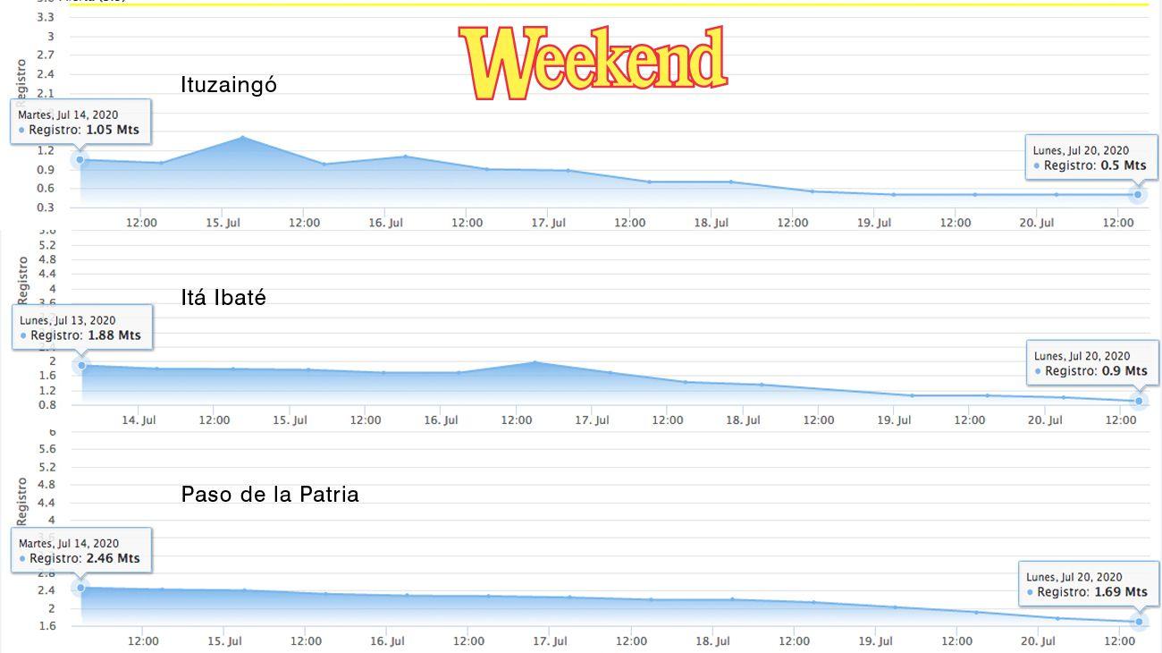 En los gráficos podemos ver la bajante que sufren tres de los pesqueros más relevantes de Corrientes.