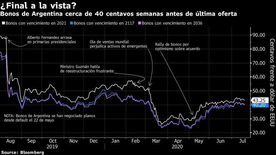 Bonos de Argentina cerca de 40 centavos semanas antes de última oferta
