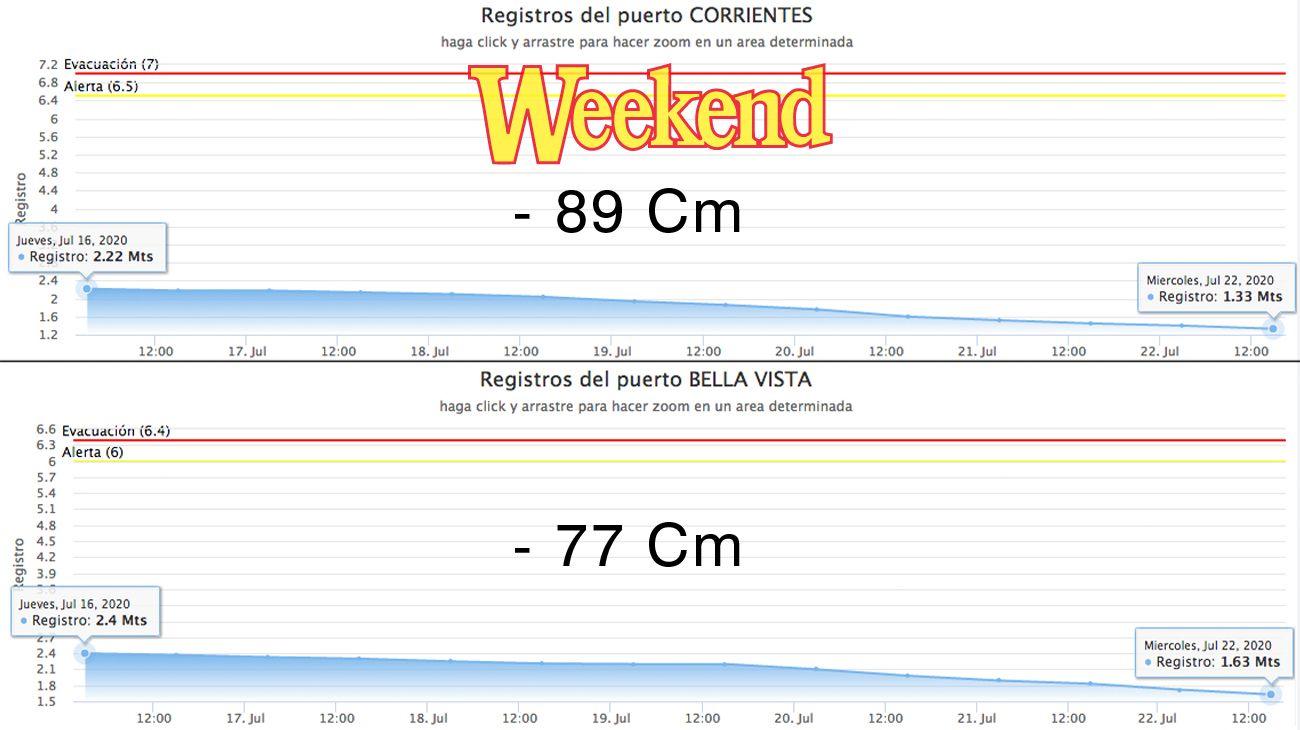 El gráfico muestra claramente cuál es la tendencia del Paraná en la Provincia de Corrientes.
