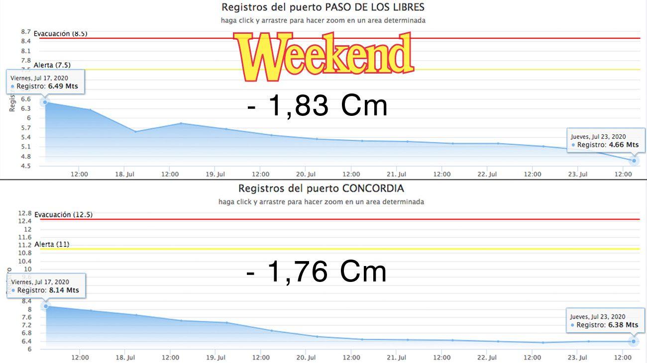 En del gráfico se puede ver la importante bajante que está experimentado el río Uruguay.