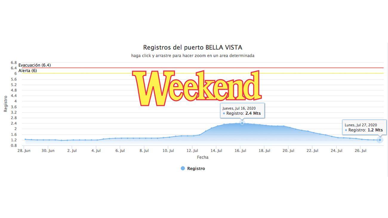 En el gráfico mostramos como en 14 días, en Bella Vista, Corrientes, el Paraná cayó la mitad de lo que había subido.