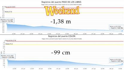 En el gráfico vemos como el río Uruguay en Corrientes y Entre Ríos está perdiendo altura.
