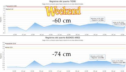 En el gráfico se puede ver cómo el Delta y el Río de la Plata, estan perdiendo altura.