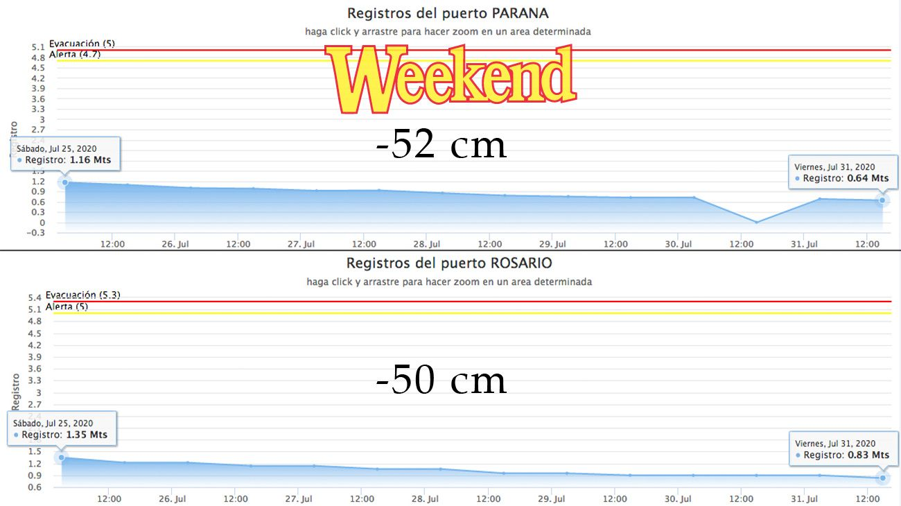 Haciendo un balance de cómo le fue al Paraná en los últimos 7 días, vemos en el gráfico que sigue perdiendo altura.