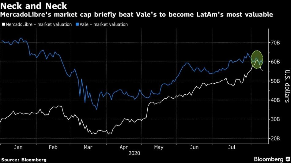MercadoLibre's market cap briefly beat Vale's to become LatAm's most valuable