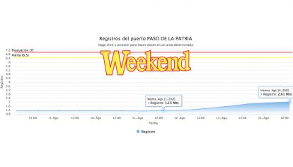 Río Paraná: en el gráfico vemos como en Paso de la Patria en tres días creció 86 cm.