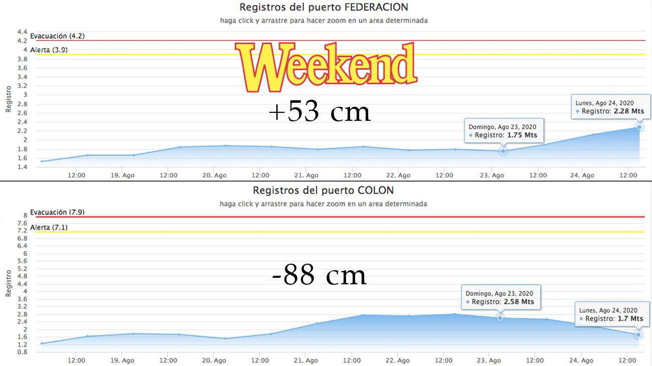 El río uruguay Entre Ríos, mientras en Federación crece en Colón esta perdiendo altura.