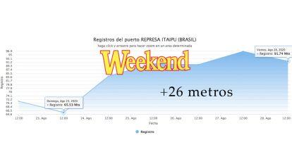 Fuerte crecida está viviendo la represa de Itaipú: en 5 días subio mas de 26 metros.