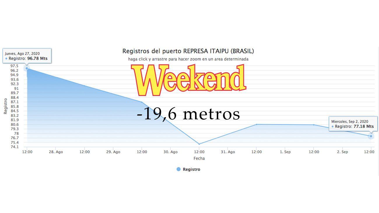 En los últimos seis días Itaipú perdió casi 20 metros y el Paraná lo sintió.