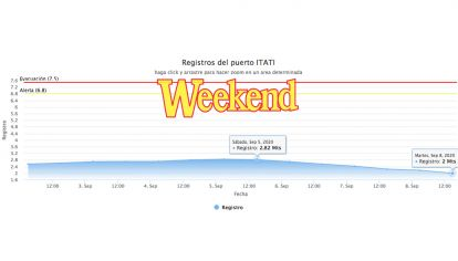 El Paraná, en Corrientes está todo para abajo. En Itatí en 72 horas perdió 82 cm.
