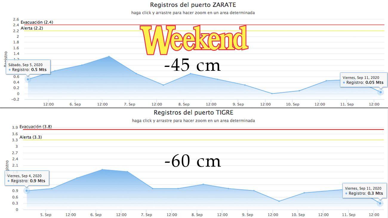 El balance que hacemos semanalmente del comportamiento de las aguas en el Litoral, dio como resultado que toda la zona del Delta perdió 40 cm en promedio.