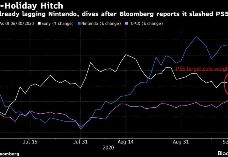 Sony, already lagging Nintendo, dives after Bloomberg reports it slashed PS5 targets