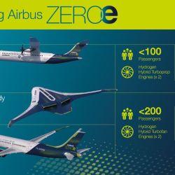 Según Airbus, las 3 aeronaves reducirán las emisiones de dióxido de carbono hasta un 50 %.
