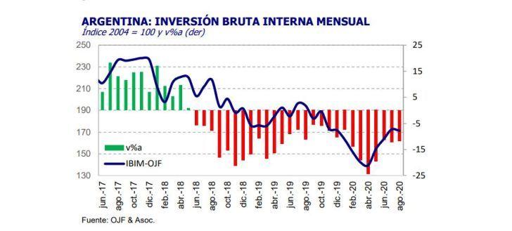 DESTACADO. En los primeros ocho meses la inversión cayó 14,9%, según Ferreres.