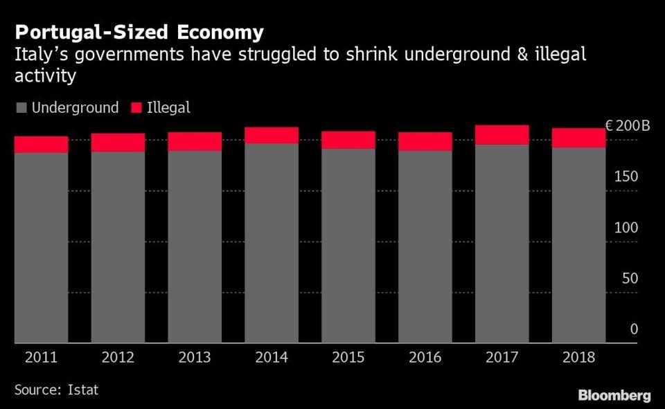 Portugal-Sized Economy