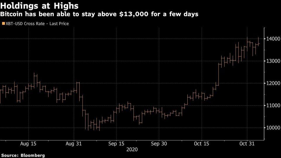 Cotización del bitcoin en los últimos tres meses.