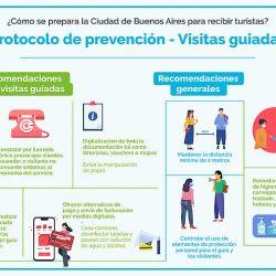 Este es el protocolo de prevención para las visitas guiadas en Buenos Aires.