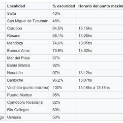 Porcentaje de visión del eclipse total de diciembre en cada provincia argentina.