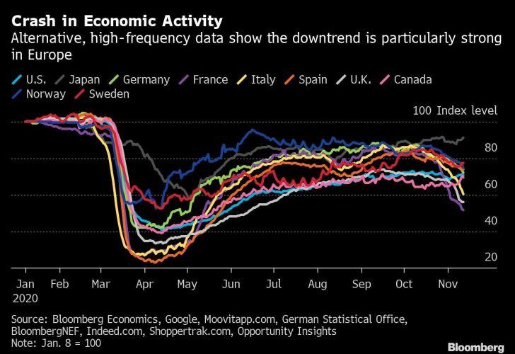 Crash in Economic Activity