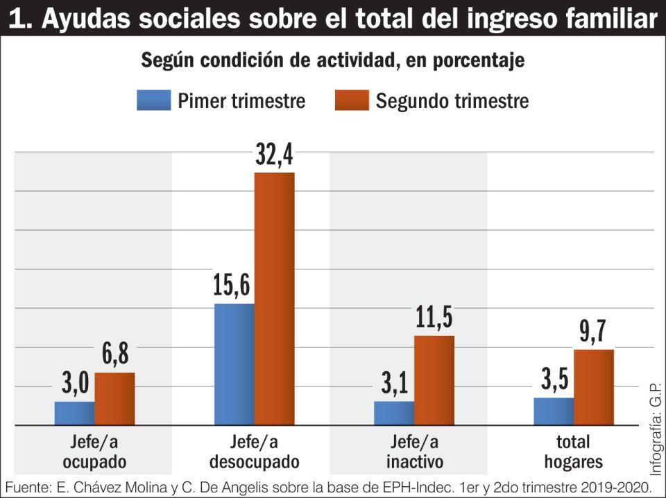 Ayudas sociales sobre el total del ingreso familiar.