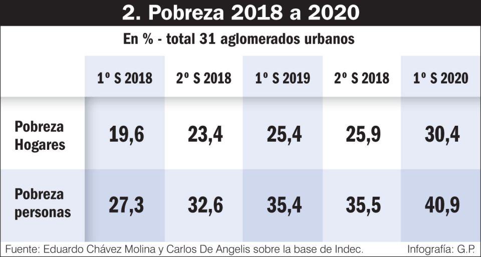 Pobreza 2018 - 2020