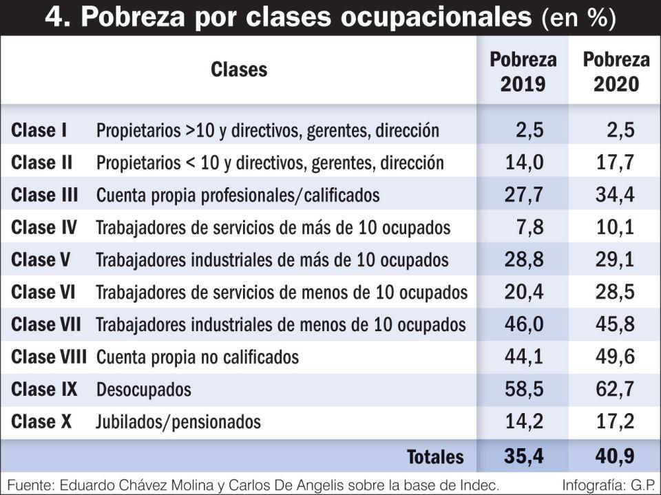 Pobreza por clases ocupacionales (%)