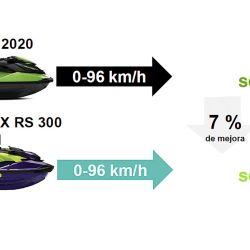 Comparativo de aceleraciones entre las versiones 2020 y 2021.