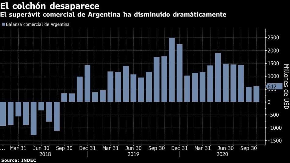 El superávit comercial de Argentina ha disminuido dramáticamente