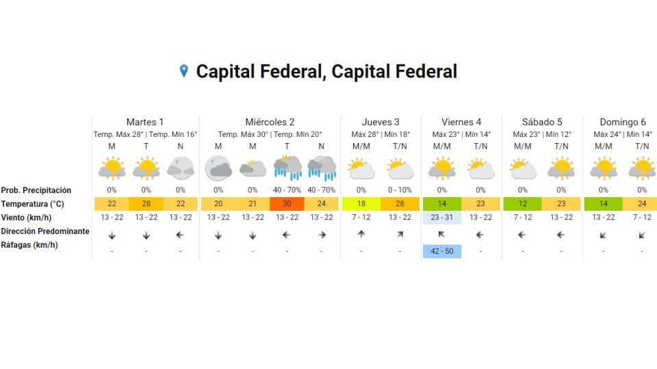 Pronóstico del tiempo 1 de diciembre 2020  Crédito: Servicio Meteorológico Nacional