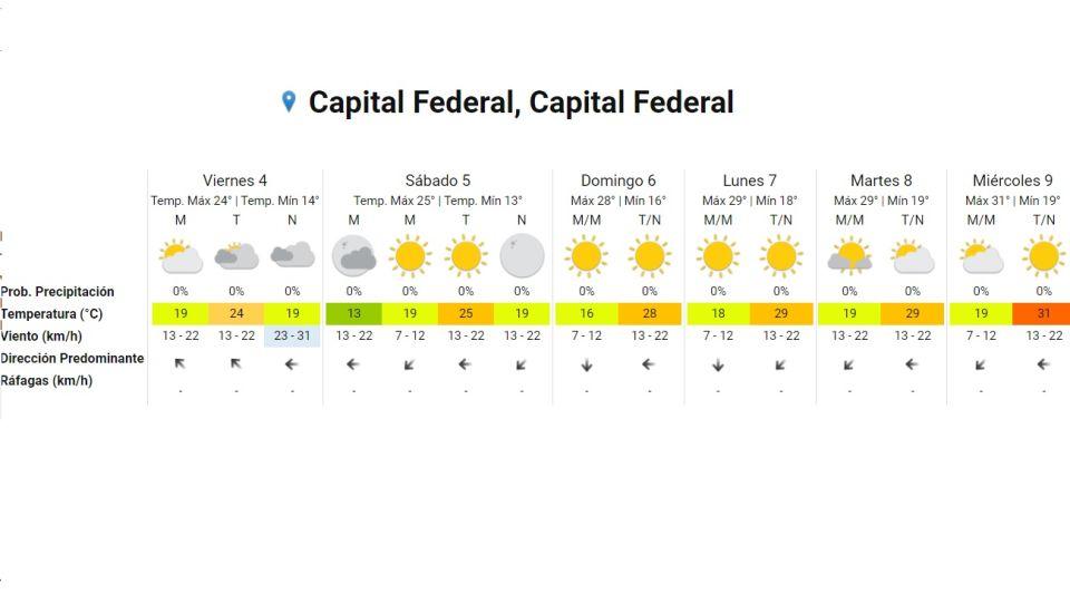 Pronostico del tiempo fin de semana largo 5 de diciembre 2020  Crédito: Gentileza Servicio Meteorológico Nacional