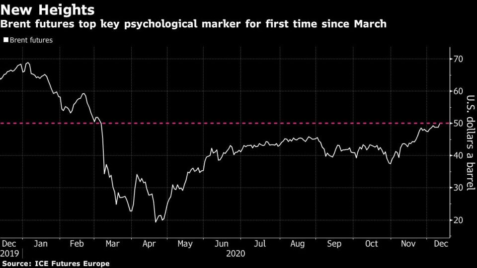 Brent futures top key psychological marker for first time since March
