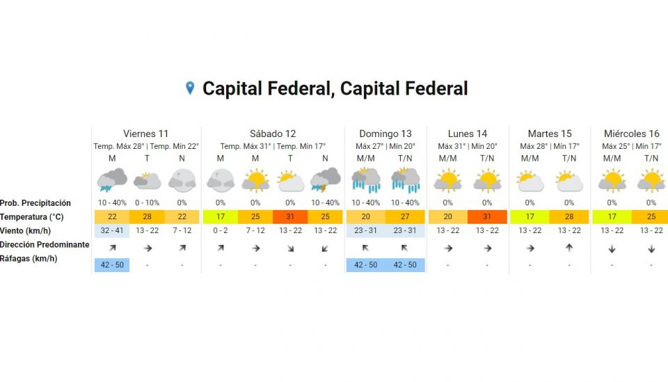 Pronostico del tiempo 11 de diciembre 2020. Crédito: Gentileza Servicio Meteorológico Nacional